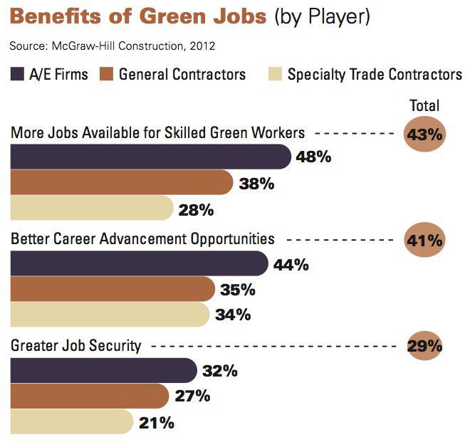 Premise Indicator Words: Construction Industry Workforce Shortages