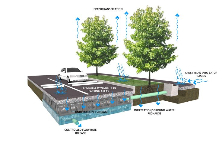 Stormwater Management Diagram Google Search Stormwater