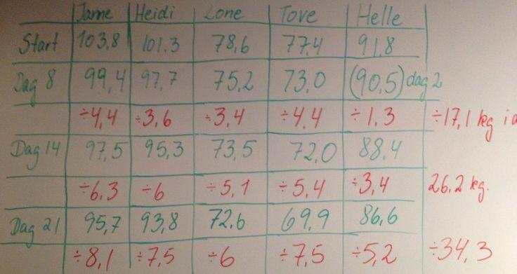 Fem friske piger på hCGkur  Så er der gået endnu en uge af kuren, og pigerne fortsætter det flotte og effektive vægttab;-). Janne har nu på 3 uger tabt sig 8,1 kg, Heidi 7,5 kg, Lone 6 kg, Tove 7,5 kg, og Helle har i løbet af 2 uger tabt s