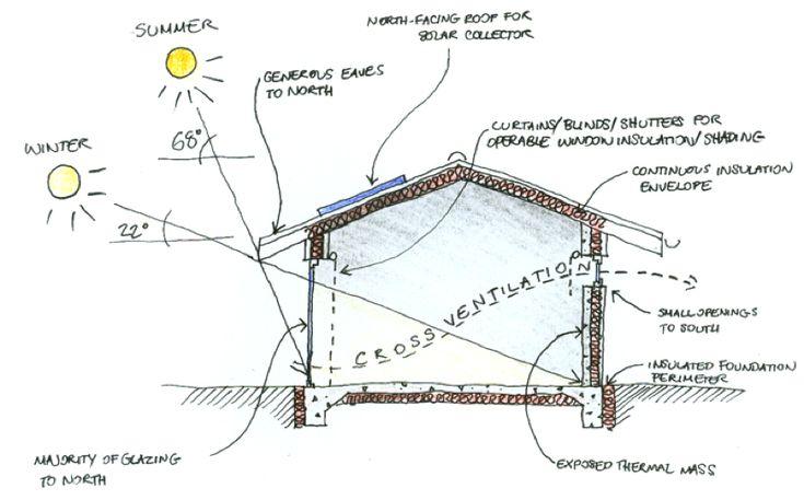 passive solar design basics tech and houses pinterest passive solar solar and architecture. Black Bedroom Furniture Sets. Home Design Ideas