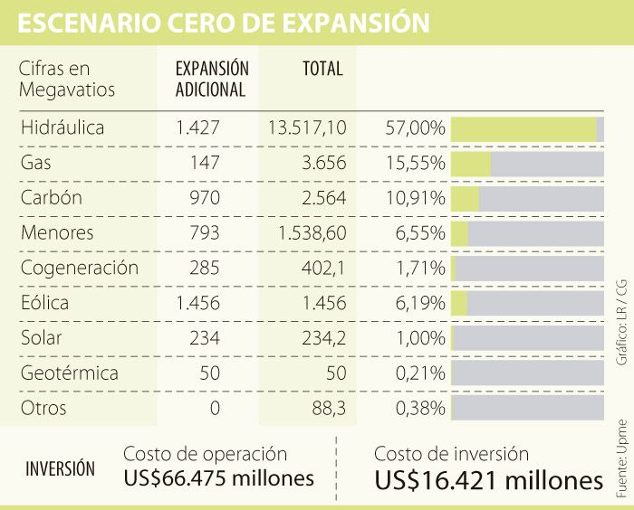 Se invertirían US$16.421 millones para expansión de generación