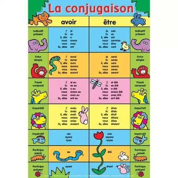 French language tip: Conjugating être and avoir