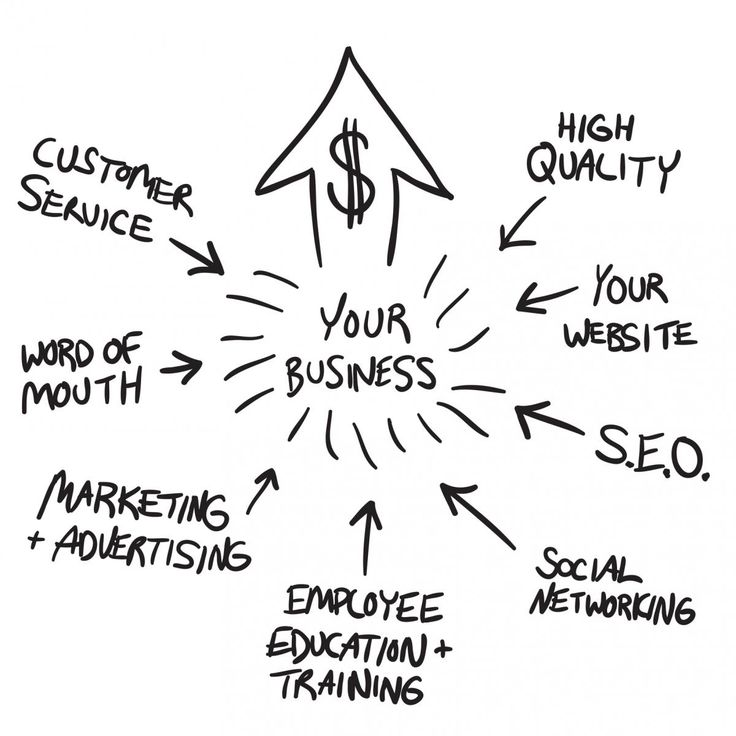 Your online business website is a bridge that creates a communication platform between the users and the business. Potential users are your usual traffic that turns your business in an earning machine.