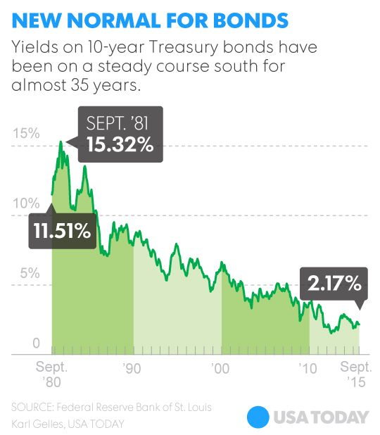 The 60/40 stock-and-bond portfolio mix is dead in 2016