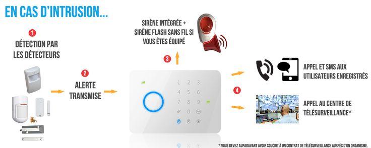 Fonctionnement alarme maison sans fil GSM