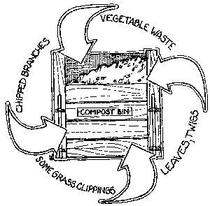Composting Yard Waste   Colorado State University