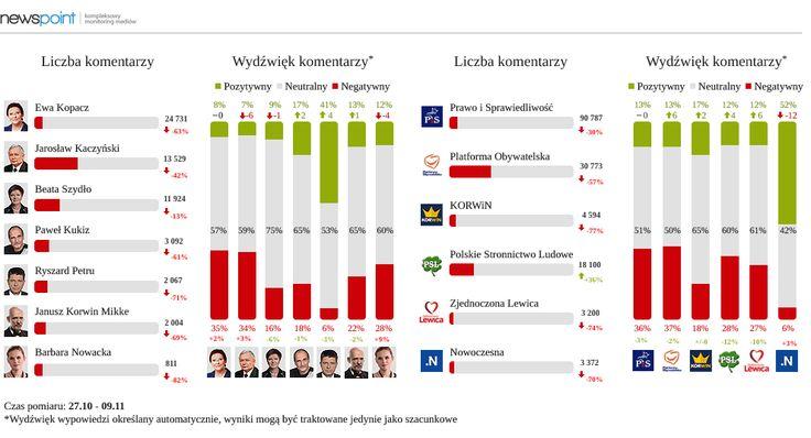 Który polityk najwięcej zyskał, a kto najwięcej stracił w oczach internautów po wyborach? Zobaczcie najnowszą analizę sceny politycznej przygotowaną przez Roberta Stalmacha! http://tajnikipolityki.pl/internet-a-politycy-w-okresie-powyborczym/