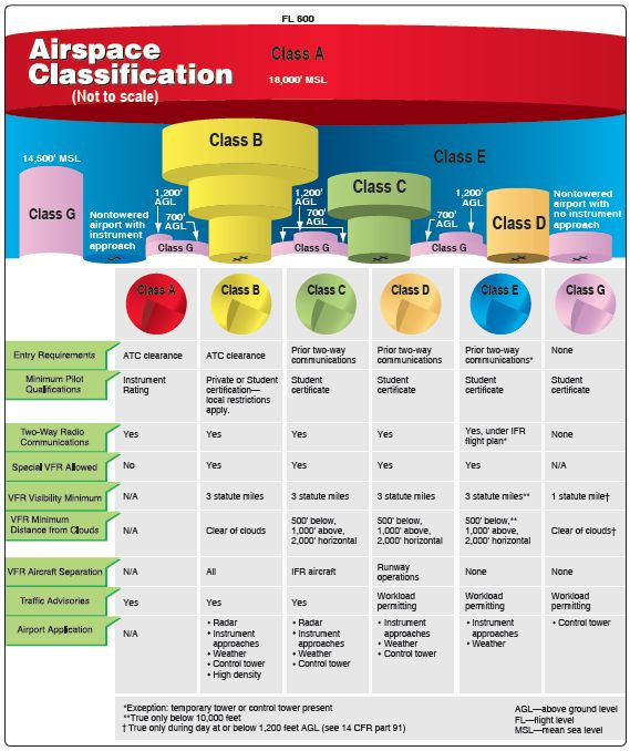 Airspace Classifications - Chapter 1 - Instrument Flying Handbook