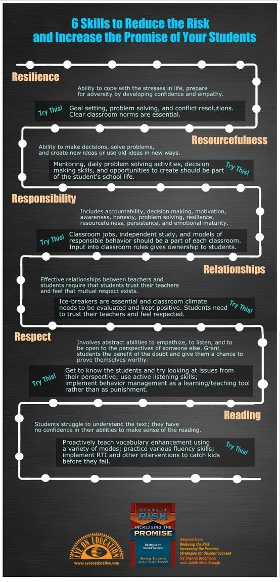 Six Kills to Reduce the Risk and Increase the Promise of Your Students (Infograph)