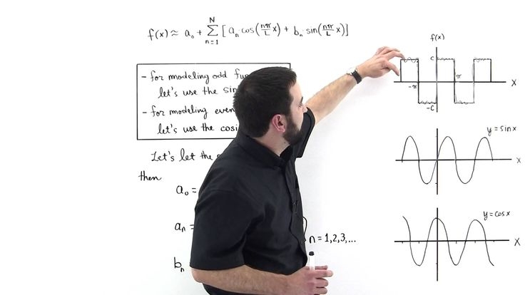 fourier series a method to solve There is a close connection between the definition of fourier series and the fourier transform for solve when the fourier transform fourier's method.