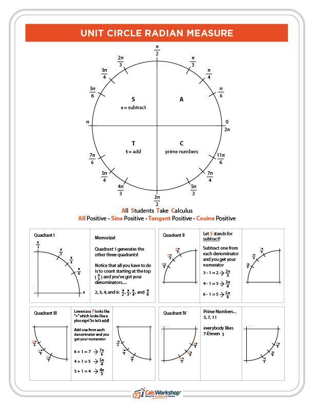 the 25 best trig unit circle ideas on pinterest trig circle trigonometry and unit circle. Black Bedroom Furniture Sets. Home Design Ideas