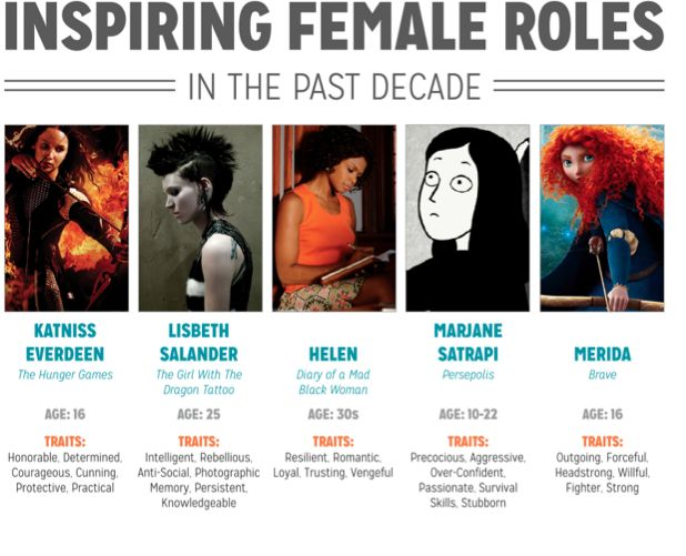 "The ""Inspiring Female Roles in the Past Decade"" chart shows the age group and traits of current female heroines. (findings)"