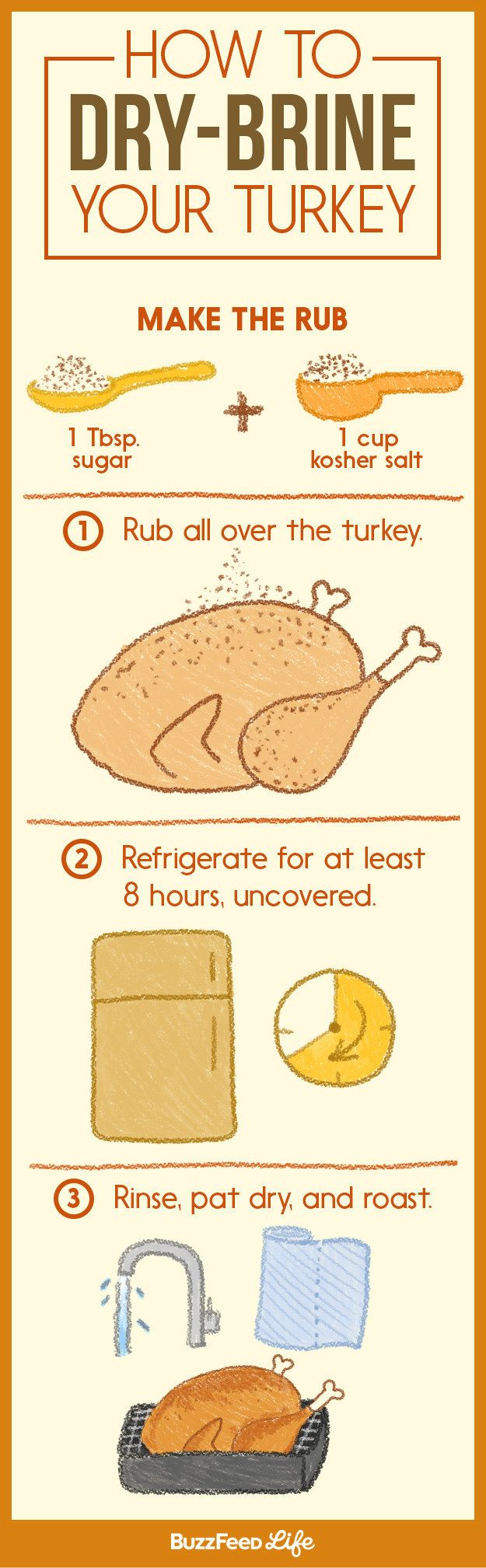 For prepping a turkey: | 17 Incredibly Helpful Charts For Cooking Thanksgiving Dinner