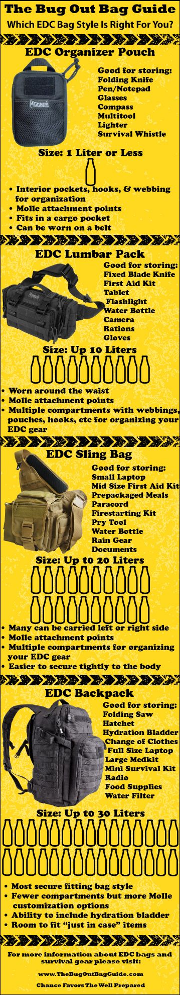 Infographic with tips for choosing the best EDC bag for YOUR every day carry needs.