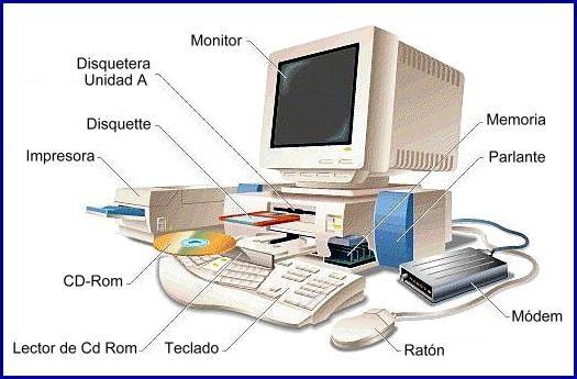 que es el hardware - es todo lo tangible,material, lo que puede tocar del equipo de computo