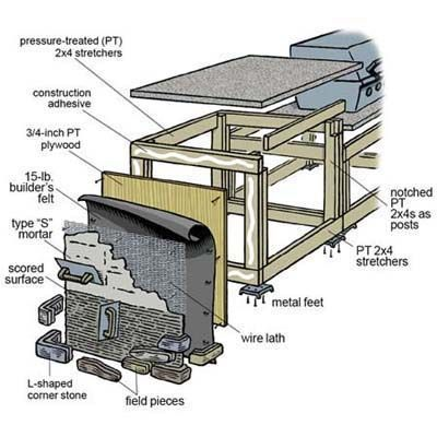 Building an outdoor kitchen.