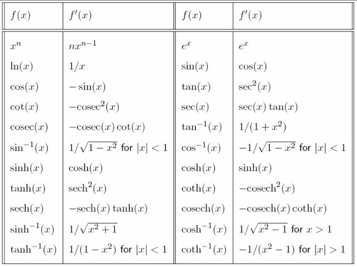 Differential Calculus – The Basic Derivatives