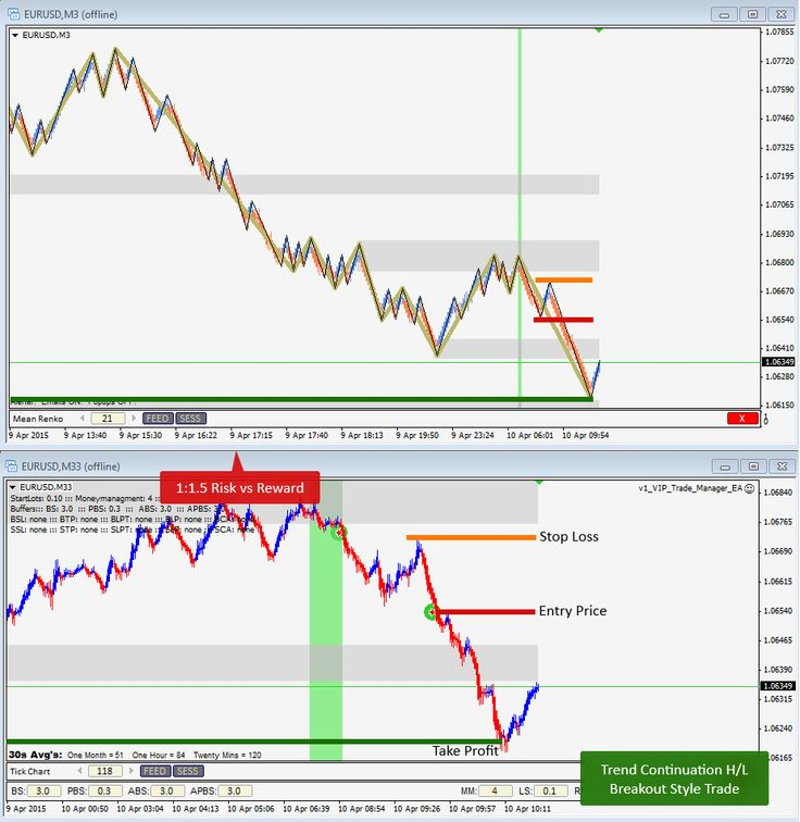 April 10th, 2015 -Trend Continuation H/L Breakout Style Trade on EURUSD for 1:1.5 Risk:Reward