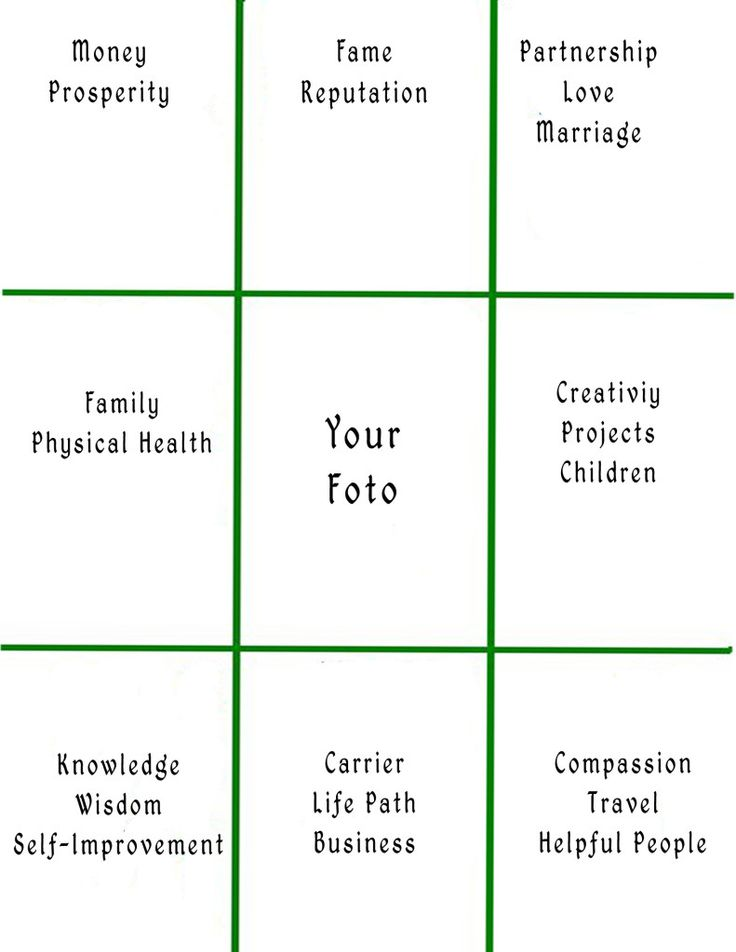 How to create Vision Board page 2