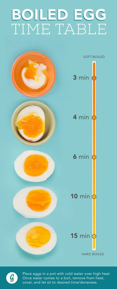 How to Make the Perfect Boiled Egg, Every Way, Every Time #healthy #tips #egg