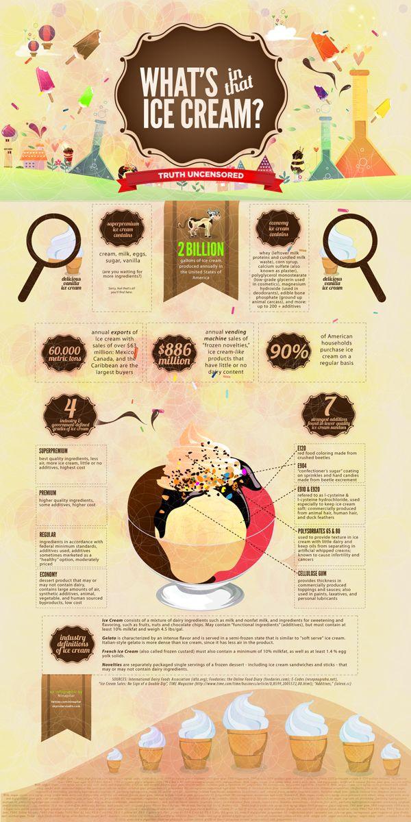 12 Ice Cream Infographics | Visual.ly Blog