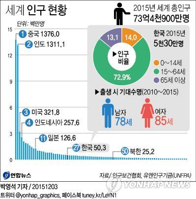 <그래픽> 세계 인구 현황