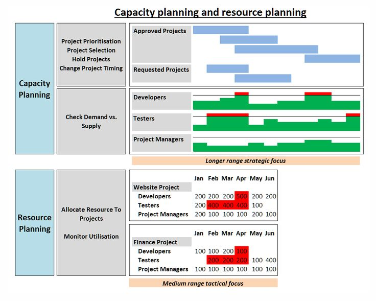 Infographic showing the relationship between resource planning and capacity planning