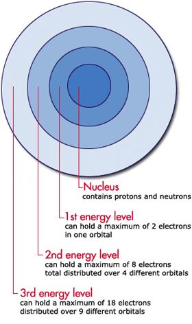 7 best Circulos images on Pinterest Circles, Mandalas and Atoms - new periodic table energy level electrons