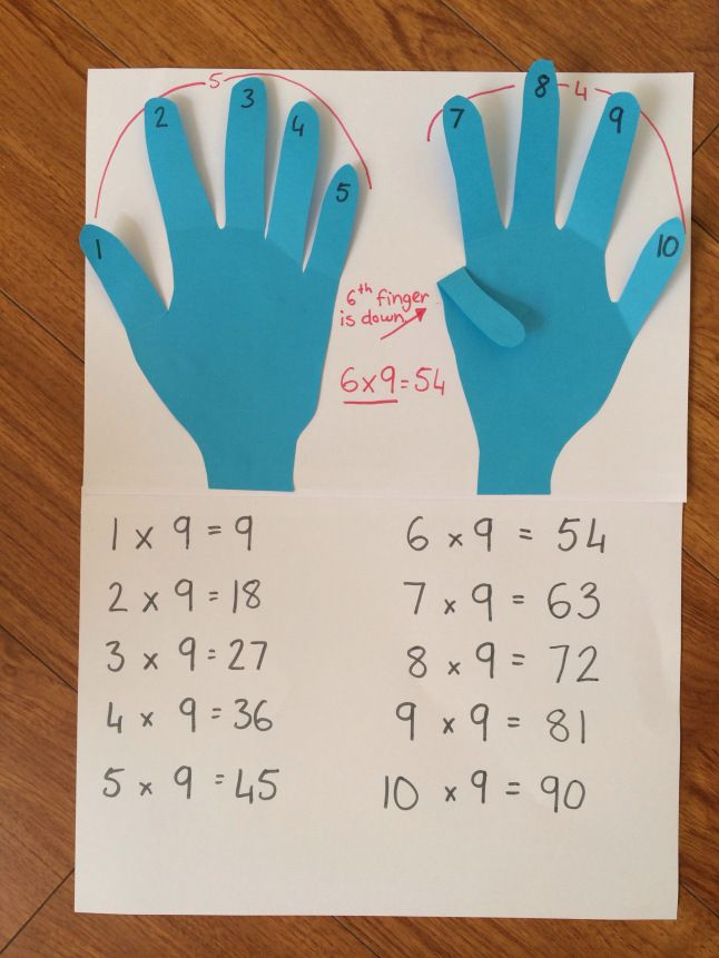 Fold down finger that you are multiplying 9 by (eg for 6x9 you would fold down the 6th finger). Count how many fingers are to the left of that folded down finger (5) & how many are to the right of that finger (4). That is your answer! 6x9=54