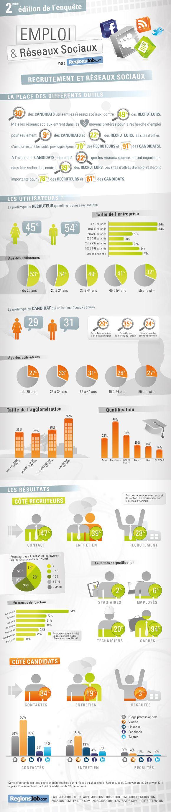 Infographie : Emploi et réseaux sociaux  Facebook & recrutement en ligne : vers une fusion des identité sociale et professionnelle ?