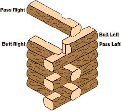 49 Best Images About Log Notches On Pinterest Log Siding