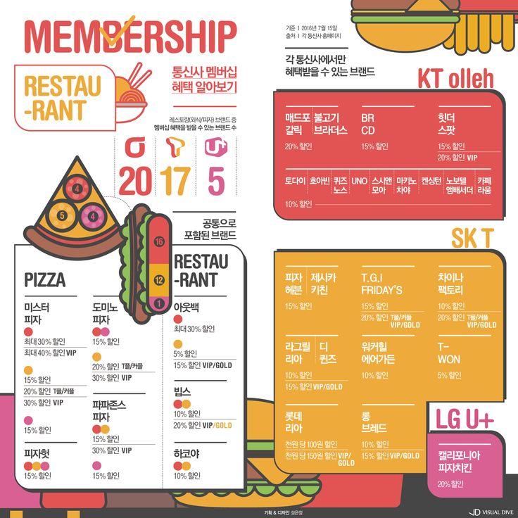 데이트엔 필수! 통신사 포인트로 레스토랑 즐기기 [인포그래픽] #membership / #Infographic ⓒ 비주얼다이브 무단…