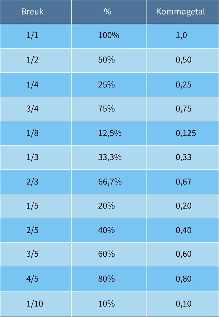 Breuken, procenten, kommagetallen