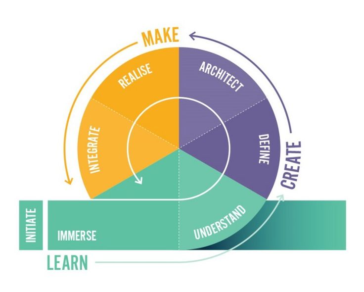 The role of design thinking in innovation — Pancentric people — Medium