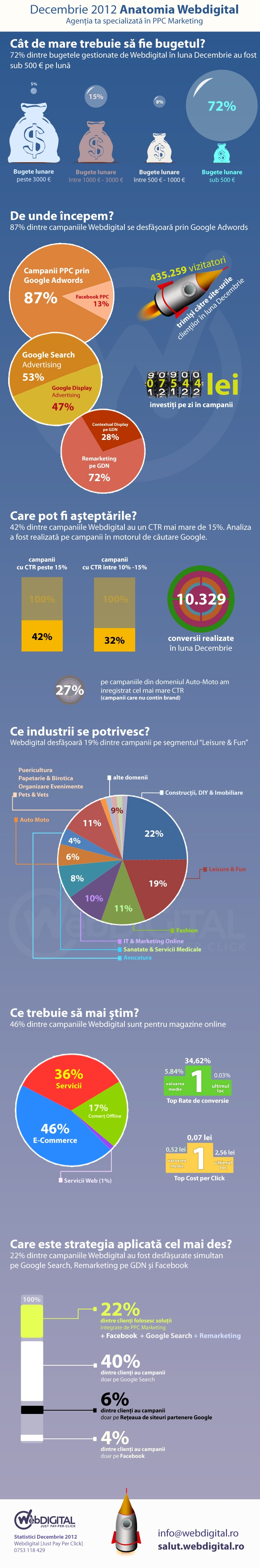http://www.imunteanu.com/infografice-ppc-marketing-webdigital#decembrie