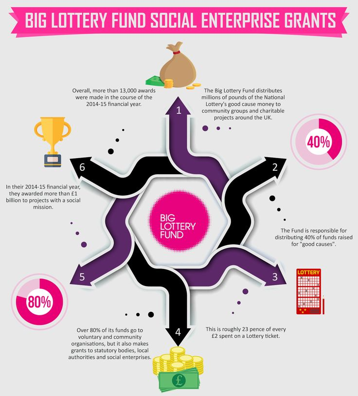 Big Lottery Fund Social Enterprise Grants - Over 13,000 awards were made in the 2014-15 financial year. Discover more ways to fund social enterprise at http://www.fiyazmughal.org/raising-funds-for-a-social-enterprise/.
