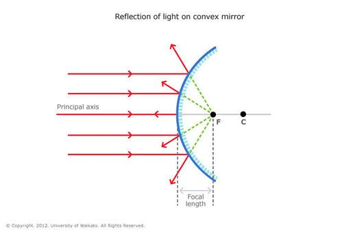 INFO SHEET - Reflection of light –  Specular reflection is when light hits a smooth surface and bounces off at the same angle. Diffuse reflection and scattering are when light reflects off rough surfaces and travels in many directions.
