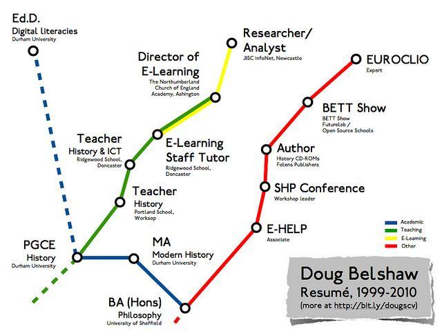 11 best Digital Resume images on Pinterest Resume design, Design - subway job description resume