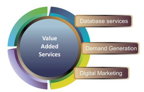 APAC B2B B2C Database Services