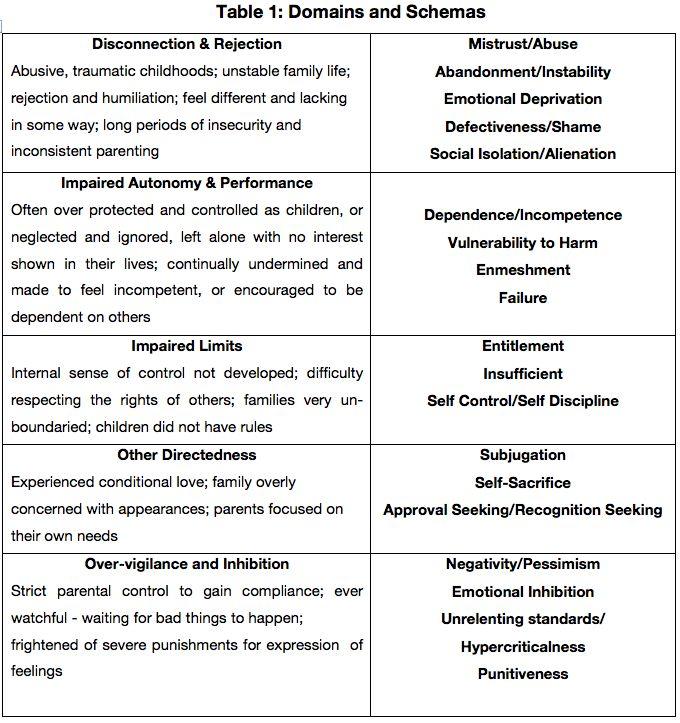 Maladaptive Behavior Examples