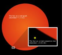 Red Giant: luminous giant star of low or intermediate mass in a late phase of stellar evolution; outer atmosphere is inflated & tenuous, making radius immense & surface temperature low (5000 K & lower); yellow-orange to red; have exhausted the supply of hydrogen in cores & switched to thermonuclear fusion of hydrogen in shell surrounding core