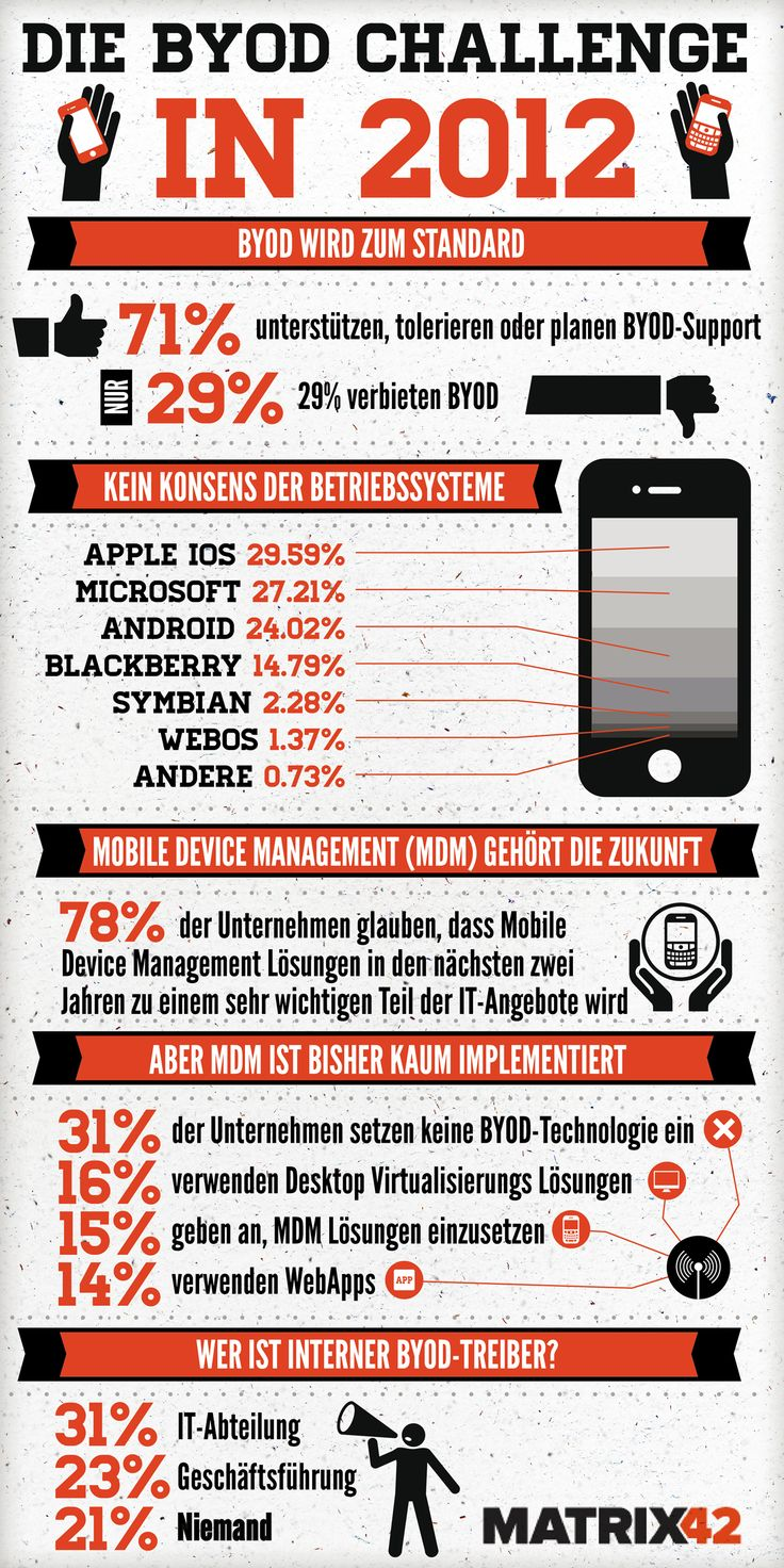 Bring Your Own Device: Byod Infographics, 02 Infographics, Byod Challenge, Device, Byod Enterprisemobility, Mobility Infographics, Enterprisemobility Mdm