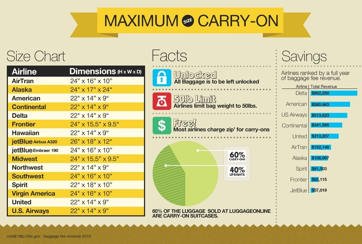 Tsa Airline Carry On Baggage Size
