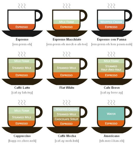 Illustrated coffee drinks (in case I ever forget my barista training).
