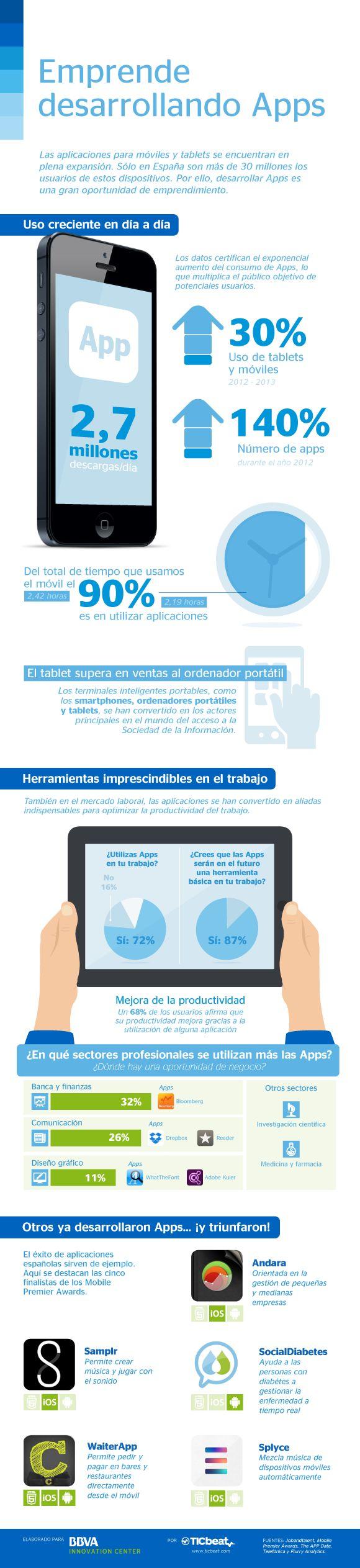 Emprende desarrollando APPs #infografia