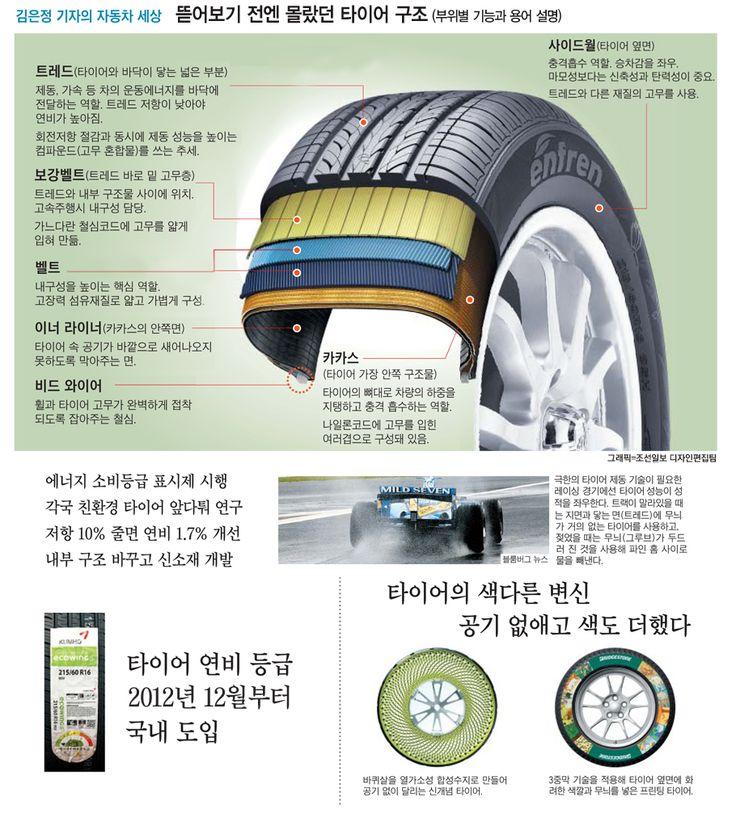 연비 7% 좌우하는 타이어… '등급' 보고 고르세요