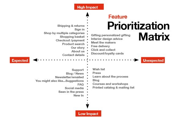 Image result for prioritisation exercise design UX \/ UI Pinterest - payment advice template