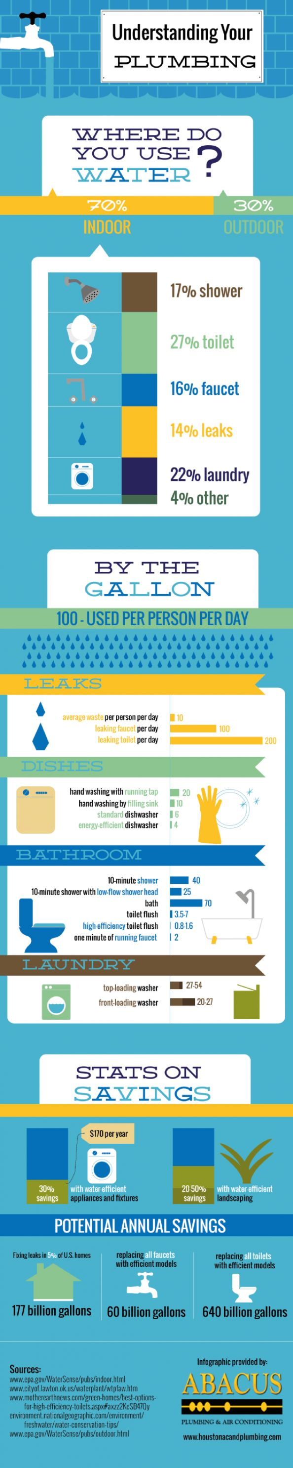 Toilets use a lot of water. Leaking toilets use even more! A leaking toilet wastes up to 200 gallons of water every day. This infographic can help you learn more about leaks and how to fix them.