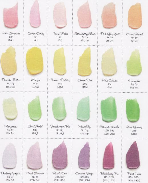 Amazing chart that shows you how to make any color frosting using