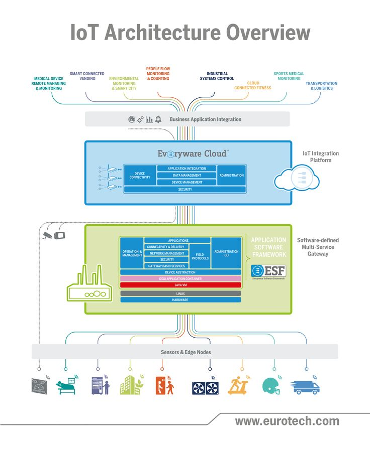 IoT Architecture Overview. Security ArchitectureSystem ArchitectureInternet  Of ThingsComputer ...